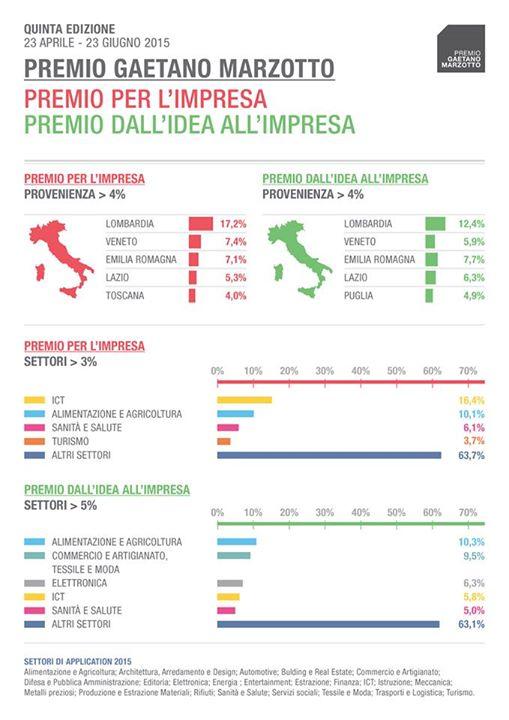 Infografica Settori