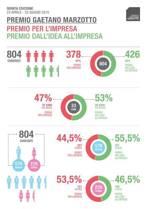 Infografica Partecipanti